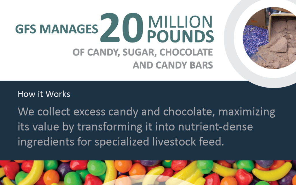 Repurpose Candy Infographic